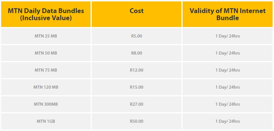 MTN Data Bundle Pricing - Daily